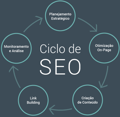 Ciclo do SEO