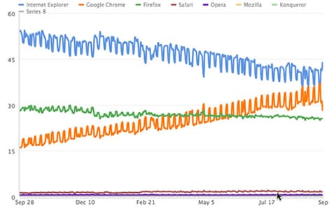 Marketshare dos navegadores Chrome e Internet Explorer