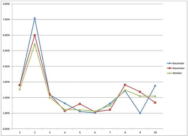 SERP e taxa de conversão