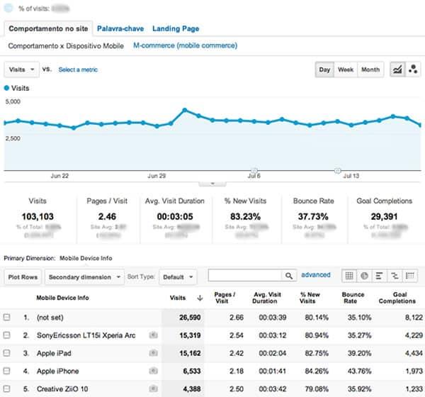 Relatório do Mobile Analytics