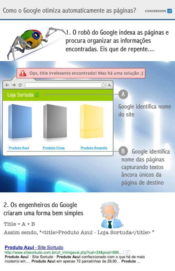 Infográfico SEO - Otimização Automática
