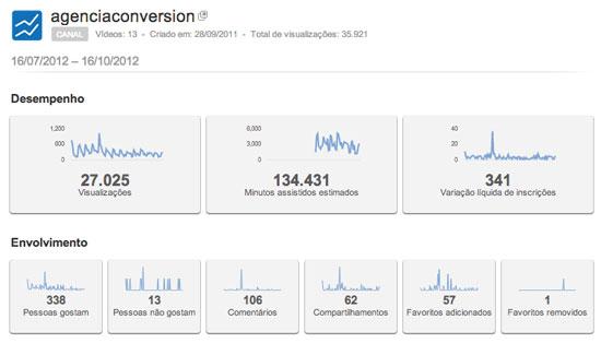 Visão Geral do Youtube Analytics