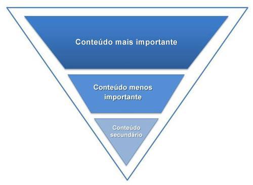 Técnica da pirâmide invertida