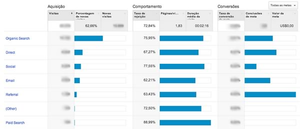 Google Analytics - Relatório Aquisição