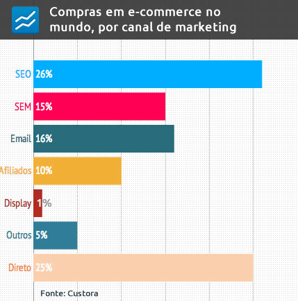 Compras em e-commerce no mundo, por canal de marketing