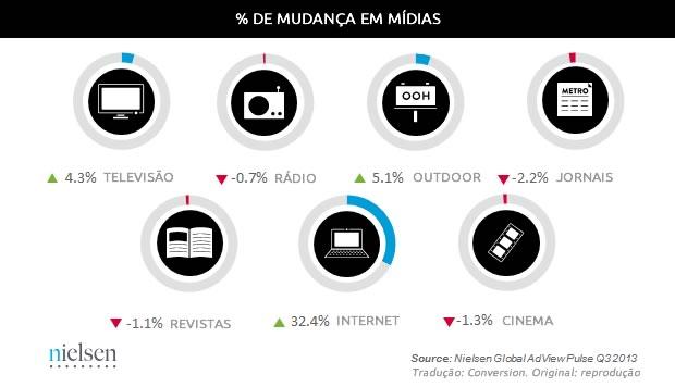 Pesquisa Nielsen Mercado Publicitário Internet