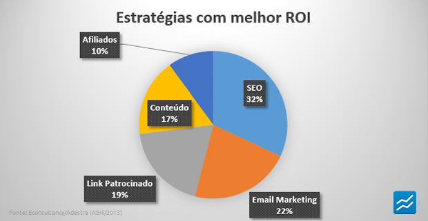 Pesquisa de ROI no marketing digital