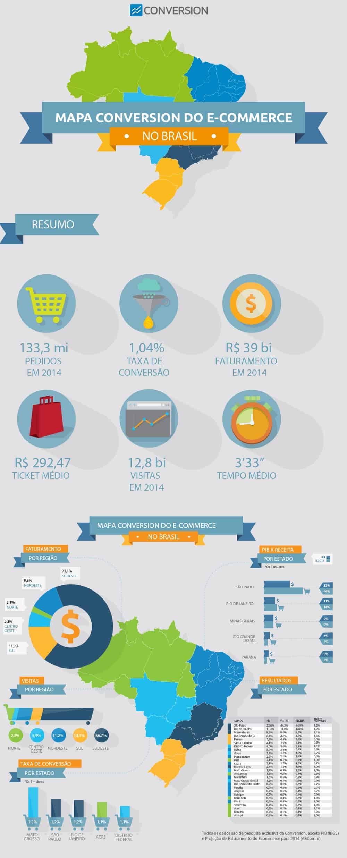 Infográfico E-commerce no Brasil