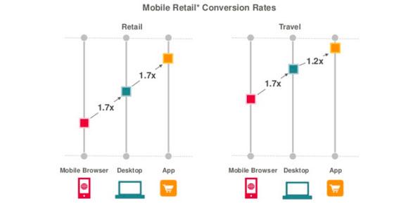 Conversão mobile