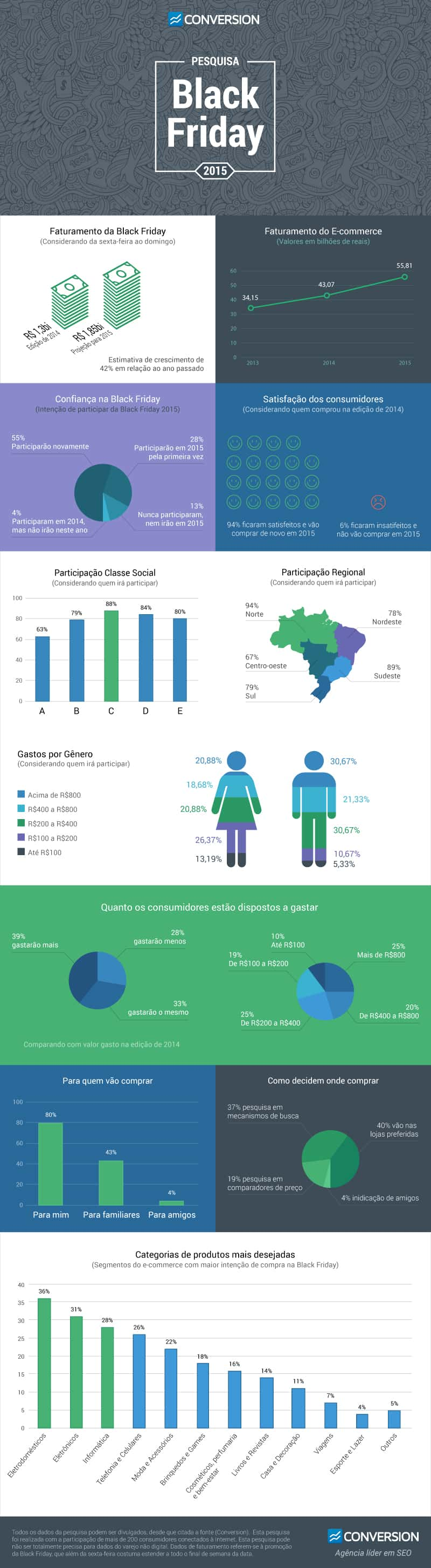 Infográfico Black Friday 2015 - Pesquisa Conversion