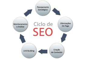 clico-seo-conversion
