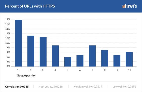 porcentagem de URLs com HTTPS