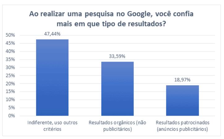 Ao realizar uma pesquisa no Google, você confia mais em que tipo de resultados?