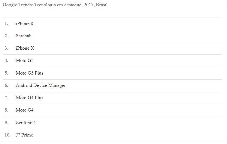 Google Trends Tecnologia