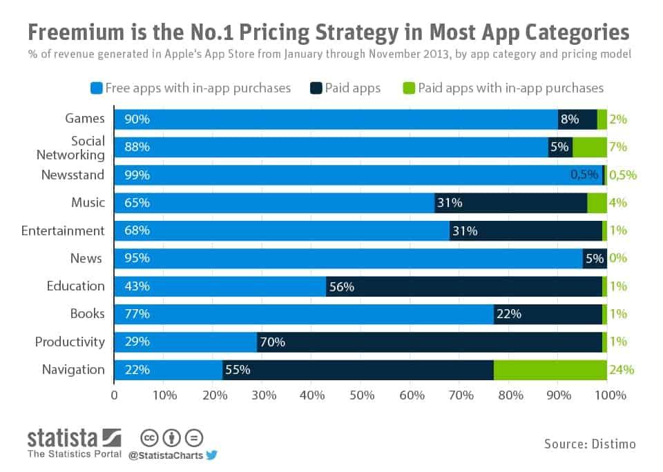 Estatísticas de Estratégia de Precificação Freemium em Categorias de Aplicativos