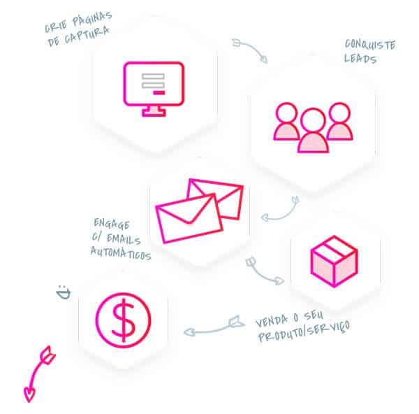 Automação de marketing - exemplo leadlovers