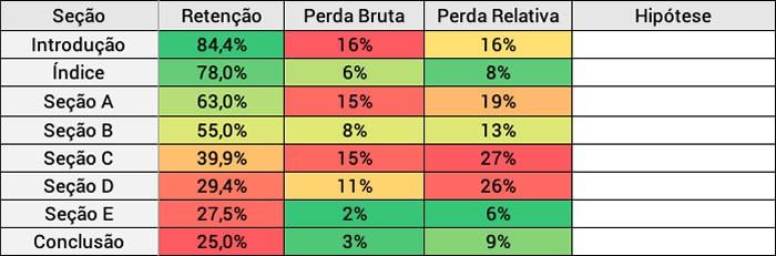 Taxa de Retenção (tabela comparativa)