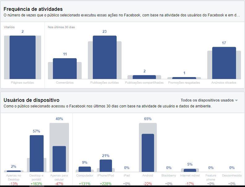 Atividade Facebook Insights