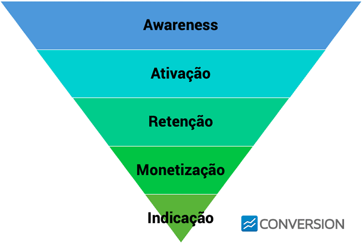 Funil de Growth Marketing
