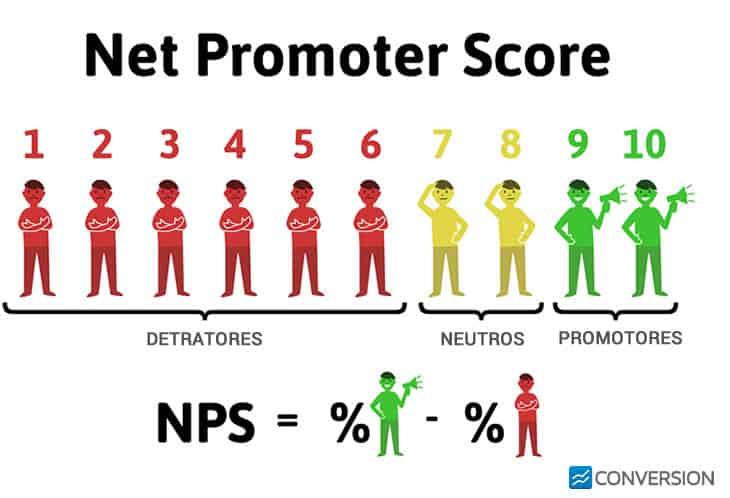 NPS Net Promoter Score - o que é?