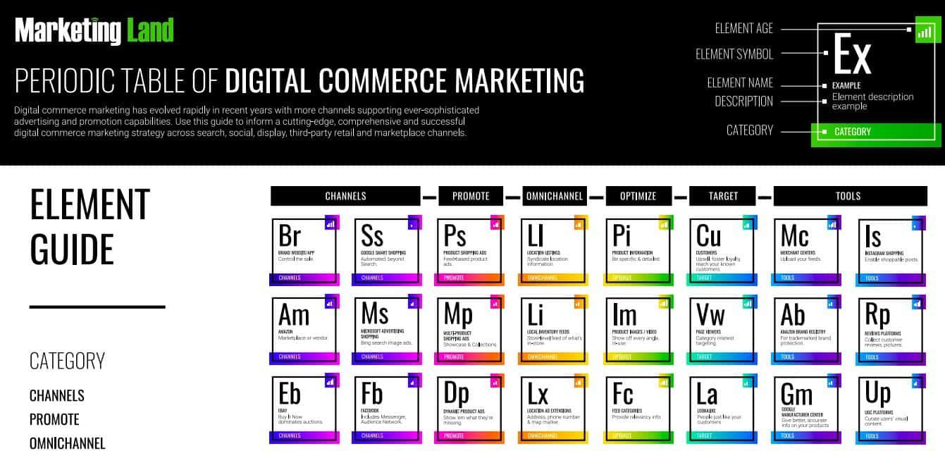 Tabela Periódica do marketing
