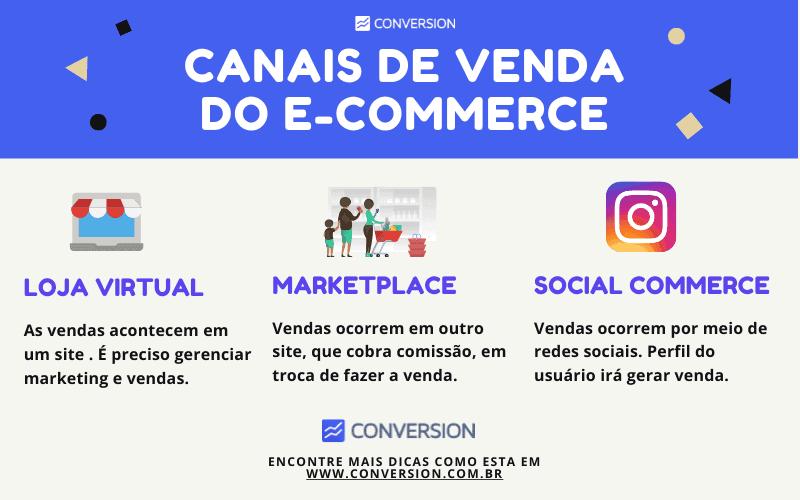Canais de Venda do E-commerce