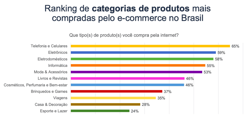 Gráfico de Estatística de E-commerce