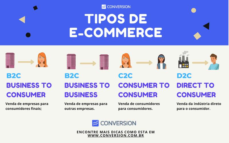 Infográfico Tipos de E-commerce B2C B2B C2C e DTC