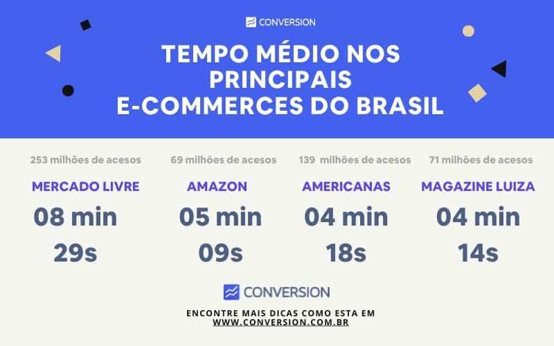 Tempo Médio nos Principais E-commerces