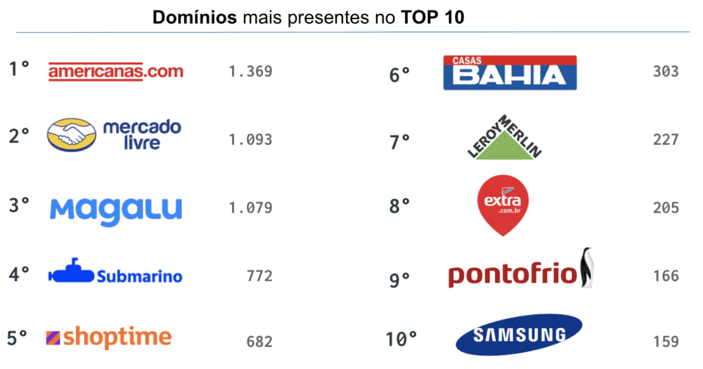 Top Domínios Presente no Top 10