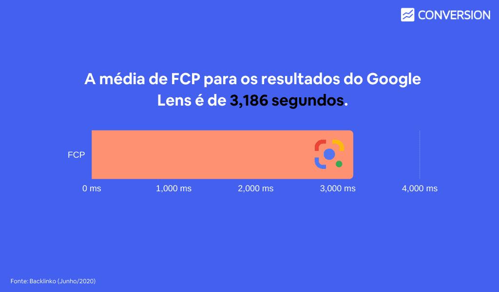 Média do FCP é de 3,186 segundos