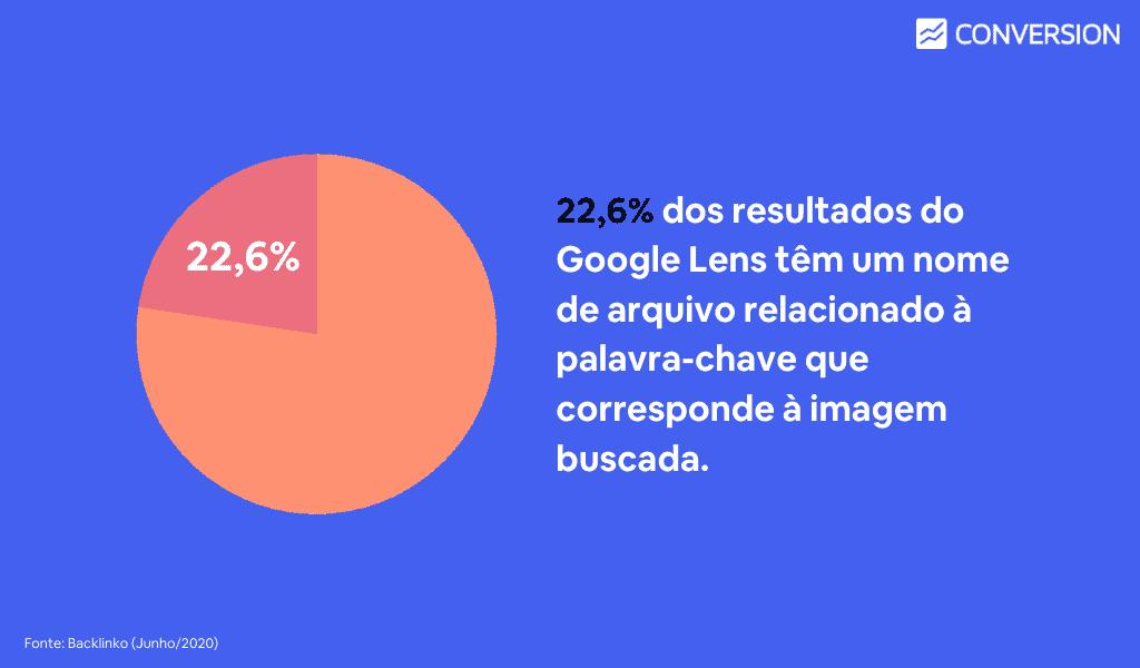 Cerca de 22,6% dos resultados analisados continham arquivos cujos nomes correspondiam à palavra-chave relacionada à imagem utilizada para fazer a busca.