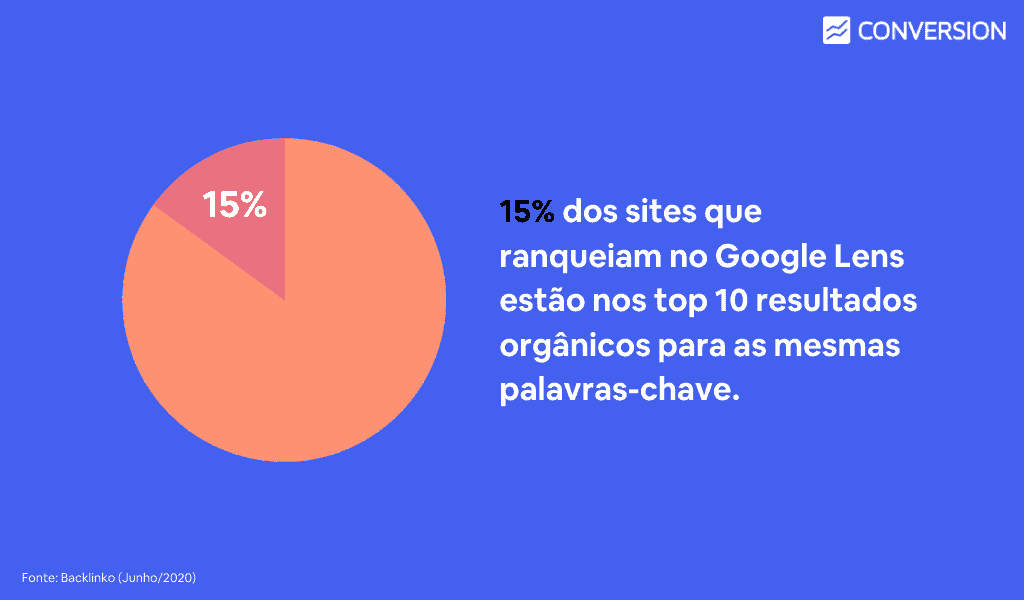 15% dos sites ranqueados no Lens também estão nas TOP 10 posições orgânicas do Google para as mesmas palavras.