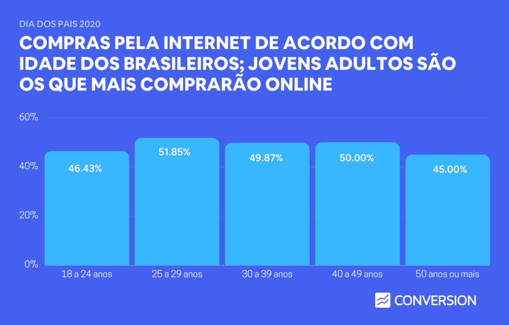 Compras pela Internet de acordo com idade