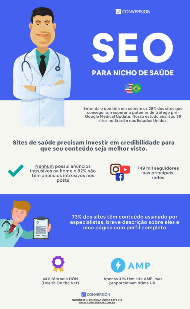 Infográfico SEO para Nicho de Saúde