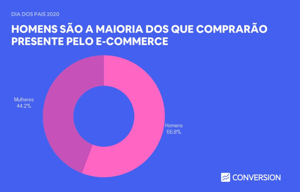 Compras na Internet de acordo com gênero