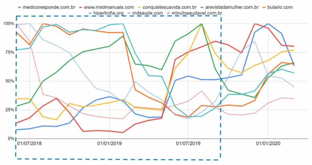 Análise de Sites Brasileiros