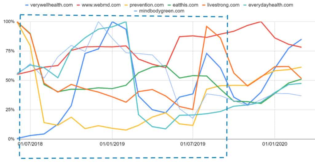 Análise de Sites Americanos