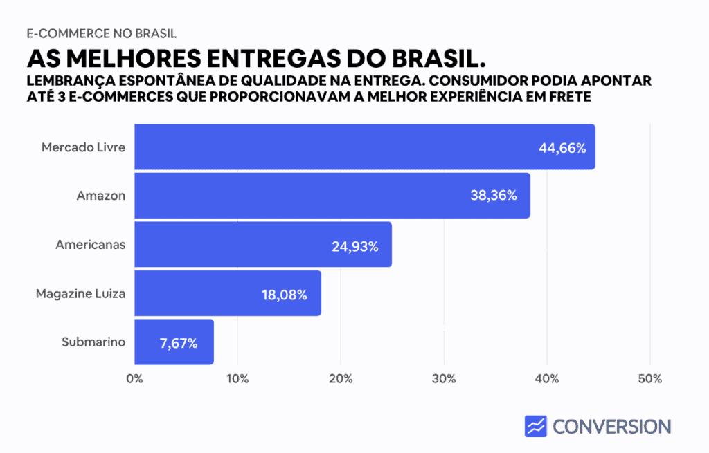 Melhores entregas do Brasil