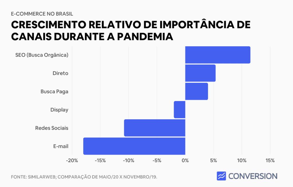 Crescimento de canais de e-commerce durante pandemia
