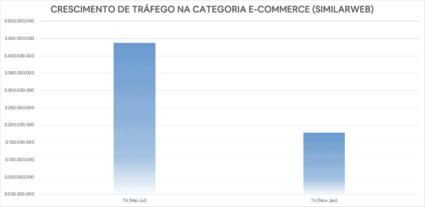 Crescimento de tráfego na categoria de e-commerce