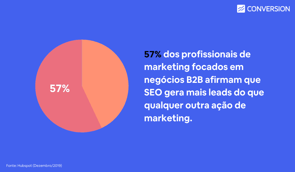 57% dos profissionais de marketing focados em negócios B2B afirmam que SEO gera mais leads do que qualquer outra ação de marketing!