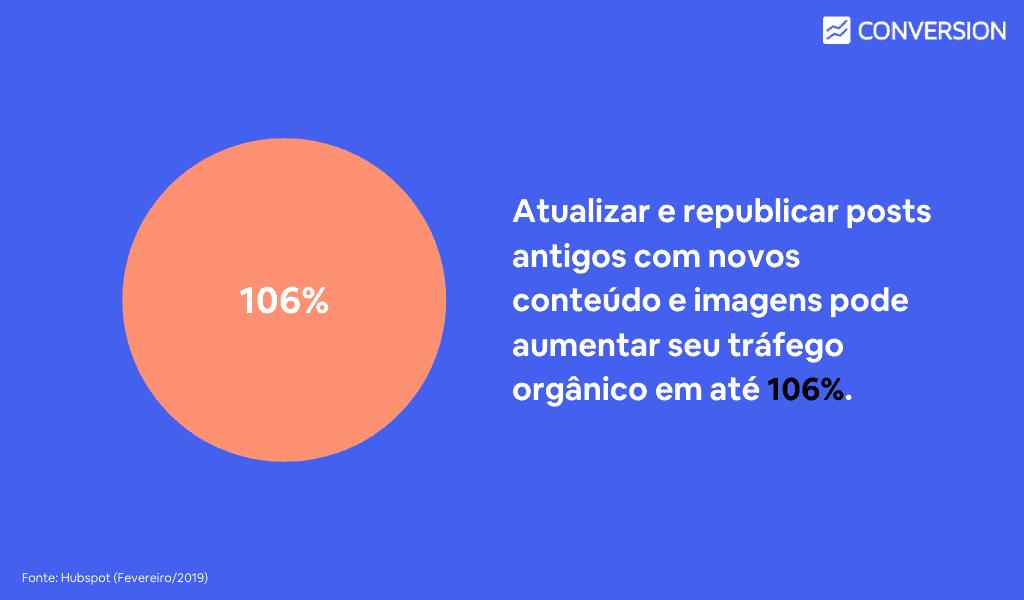 Atualizar e republicar posts antigos com novos conteúdo e imagens pode aumentar seu tráfego orgânico em até 106%