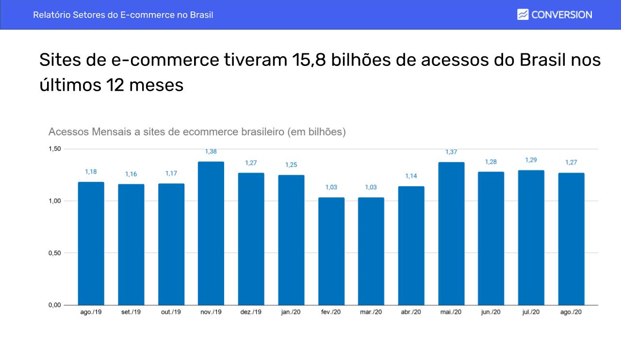 Gráfico de Audiência do E-commerce por Mês