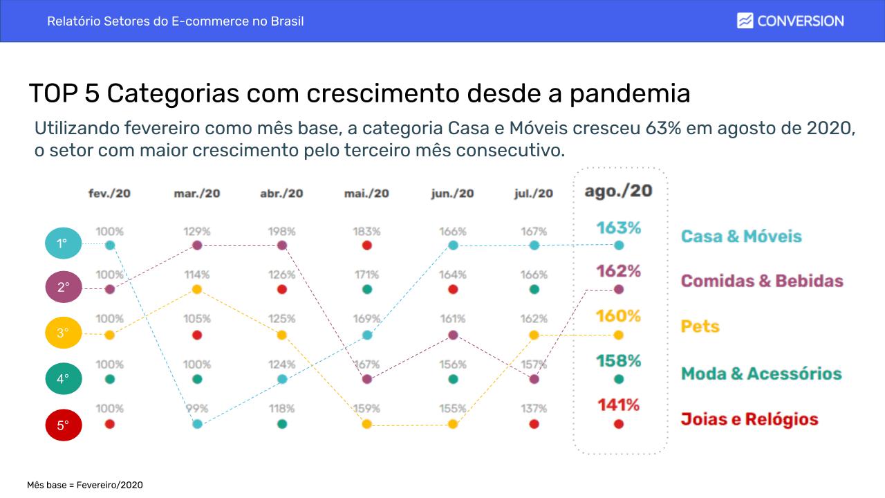 Top 5 Categorias que Mais Cresceram desde a pandemia