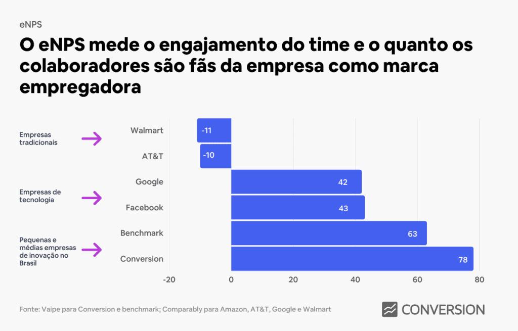 eNPS em empresas fora do Brasil