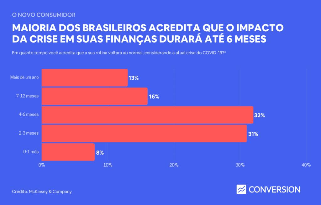 Maioria dos brasileiros acredita que o impacto da crise em suas finanças durará até 6 meses