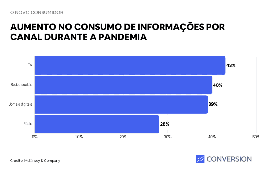 Aumento do consumo de informações por canal durante a pandemia