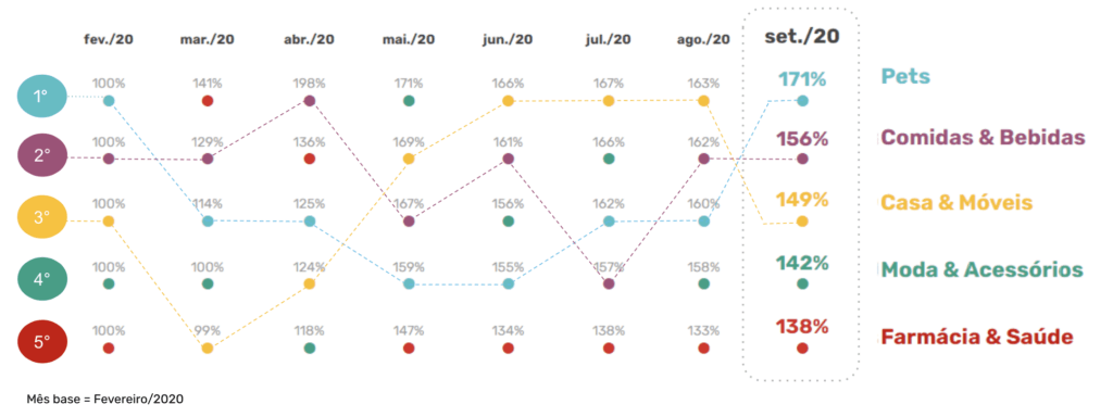 TOP 5 Categorias com crescimento desde a pandemia