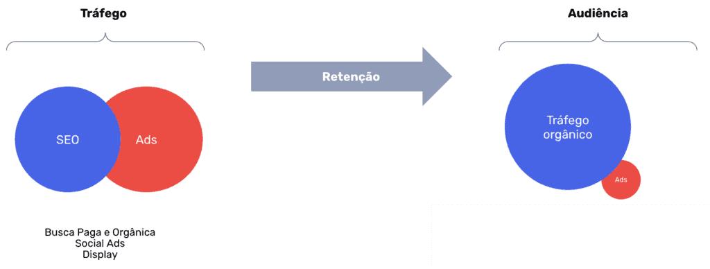 Modelo de Retenção de Tráfego para Criação de Audiência